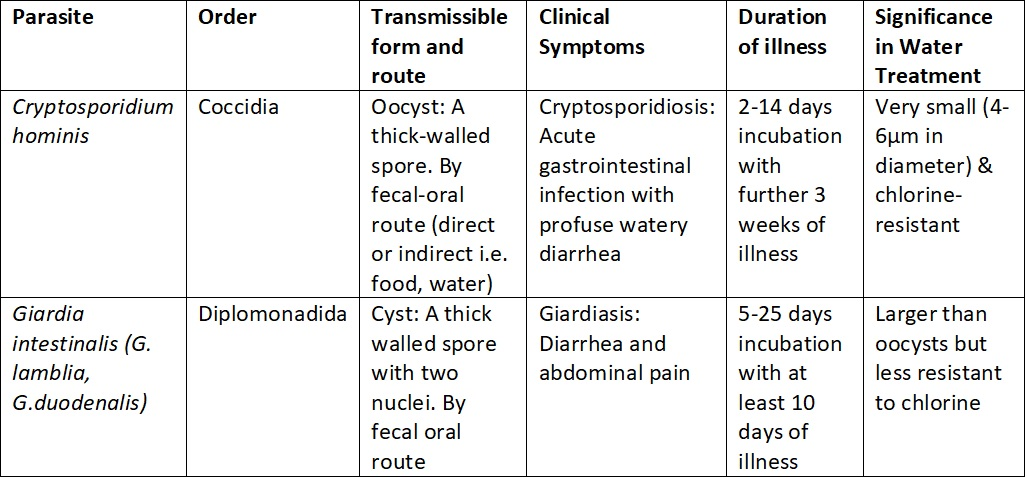 giardia and cryptosporidium cysts)